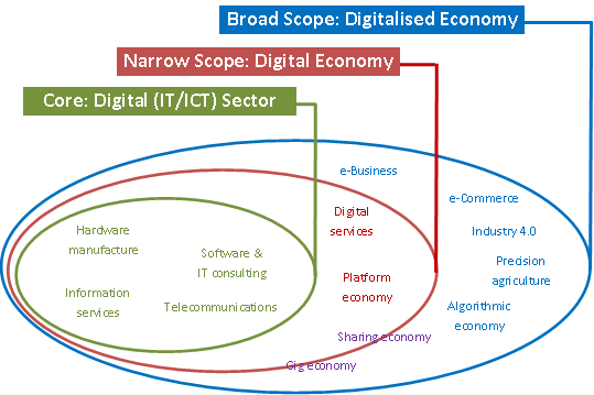 Digital Economy Three Scopes