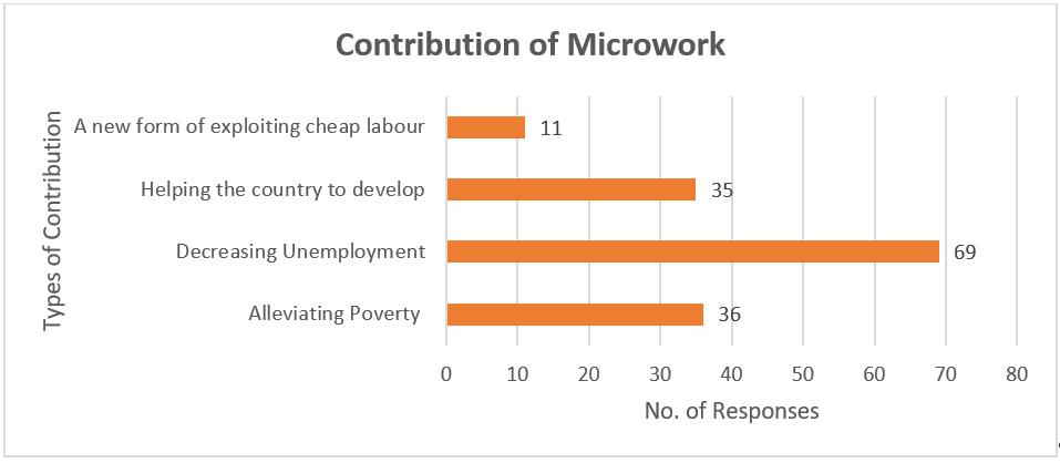 Microwork_SA_Fig_2