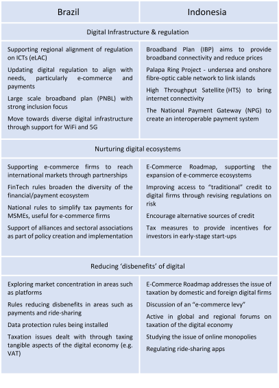 Policy instruments: Enabling digital markets