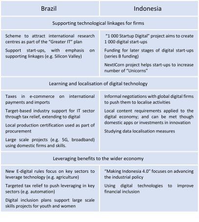 Policy instruments: Digital catch-up